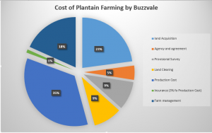 cost of starting plantain farming